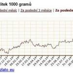 Zlato: Za 12 měsíců o 25% výše!