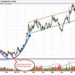Vývoj ceny zlata v roce 2016 – Ohlédnutí
